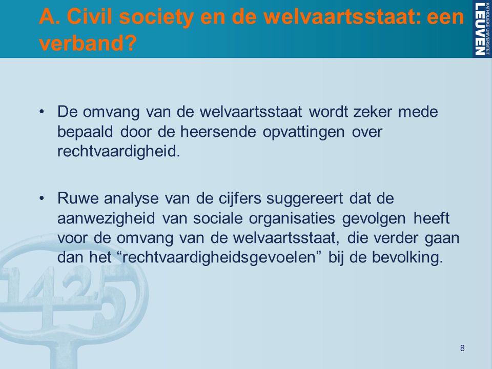 8 A. Civil society en de welvaartsstaat: een verband? De omvang van de welvaartsstaat wordt zeker mede bepaald door de heersende opvattingen over rech