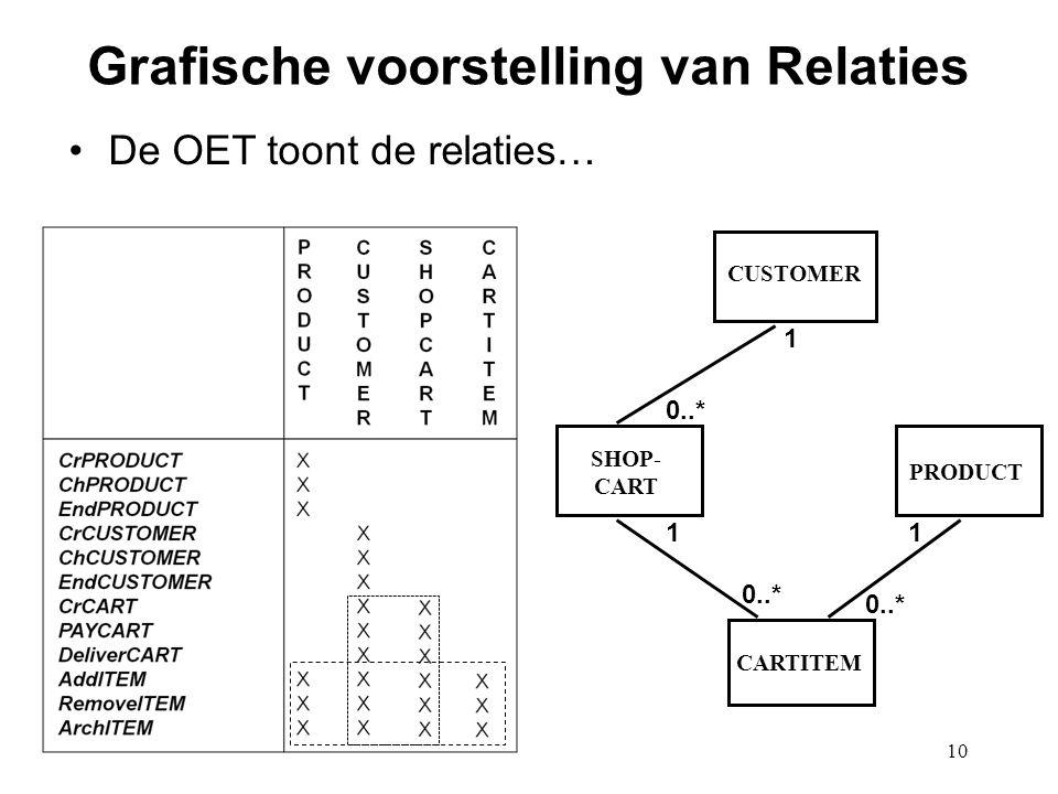 10 Grafische voorstelling van Relaties De OET toont de relaties… PRODUCT CARTITEM SHOP- CART CUSTOMER 1 0..* 1 1