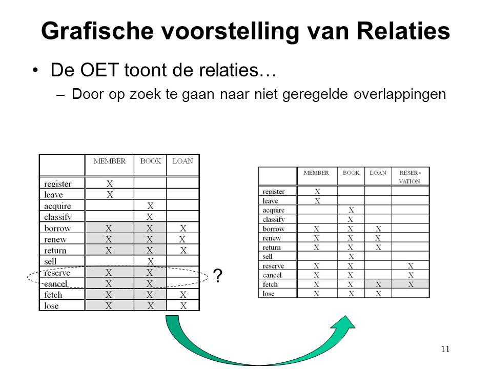 11 Grafische voorstelling van Relaties De OET toont de relaties… –Door op zoek te gaan naar niet geregelde overlappingen ?