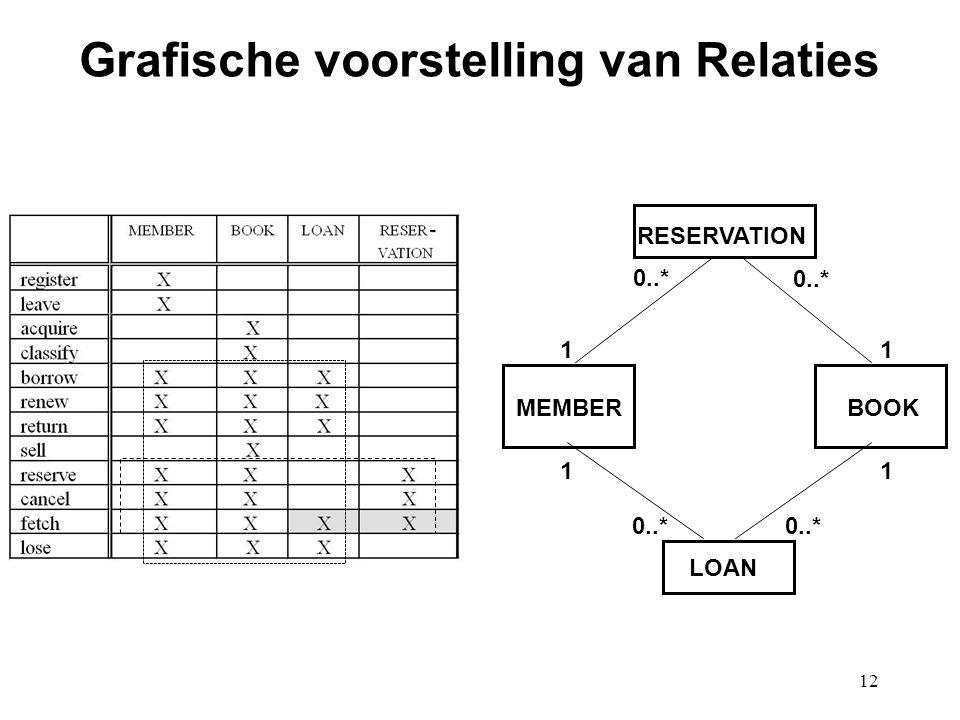 12 Grafische voorstelling van Relaties BOOK LOAN MEMBER RESERVATION 11 0..* 11