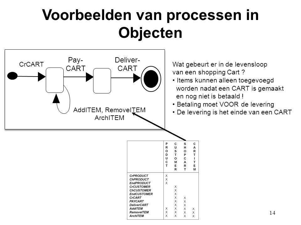 14 Voorbeelden van processen in Objecten AddITEM, RemoveITEM ArchITEM CrCART Pay- CART Deliver- CART Wat gebeurt er in de levensloop van een shopping