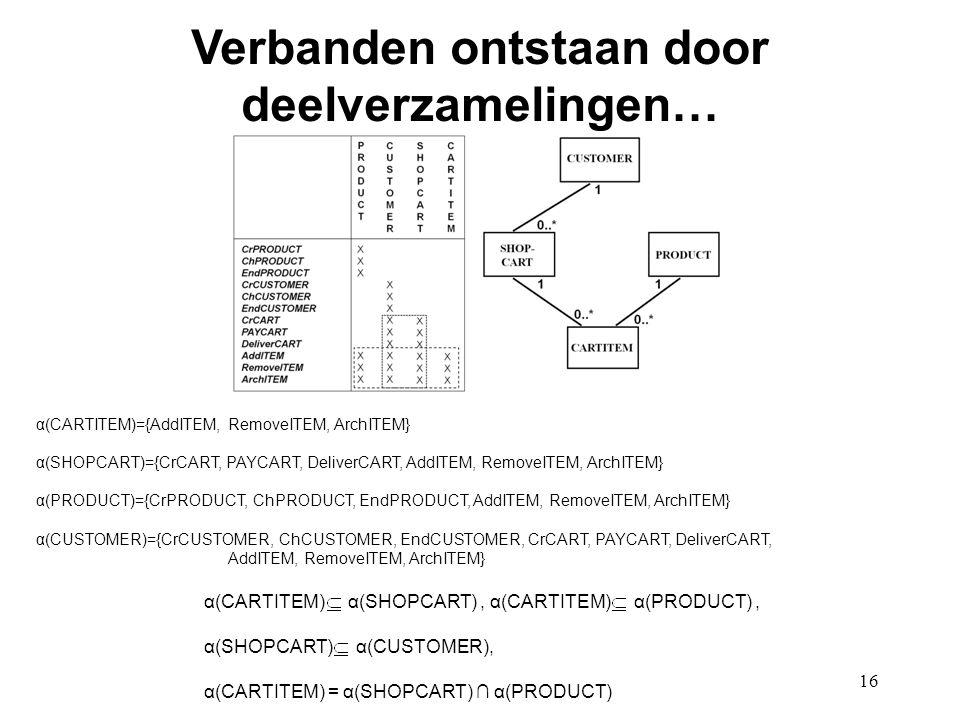 16 Verbanden ontstaan door deelverzamelingen… α(CARTITEM)={AddITEM, RemoveITEM, ArchITEM} α(SHOPCART)={CrCART, PAYCART, DeliverCART, AddITEM, RemoveIT