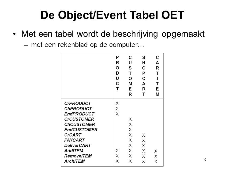 6 De Object/Event Tabel OET Met een tabel wordt de beschrijving opgemaakt –met een rekenblad op de computer…