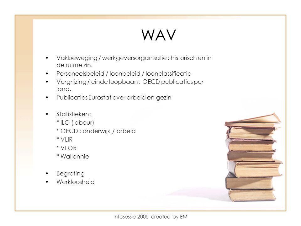 Infosessie 2005 created by EM WAV Vakbeweging / werkgeversorganisatie : historisch en in de ruime zin.
