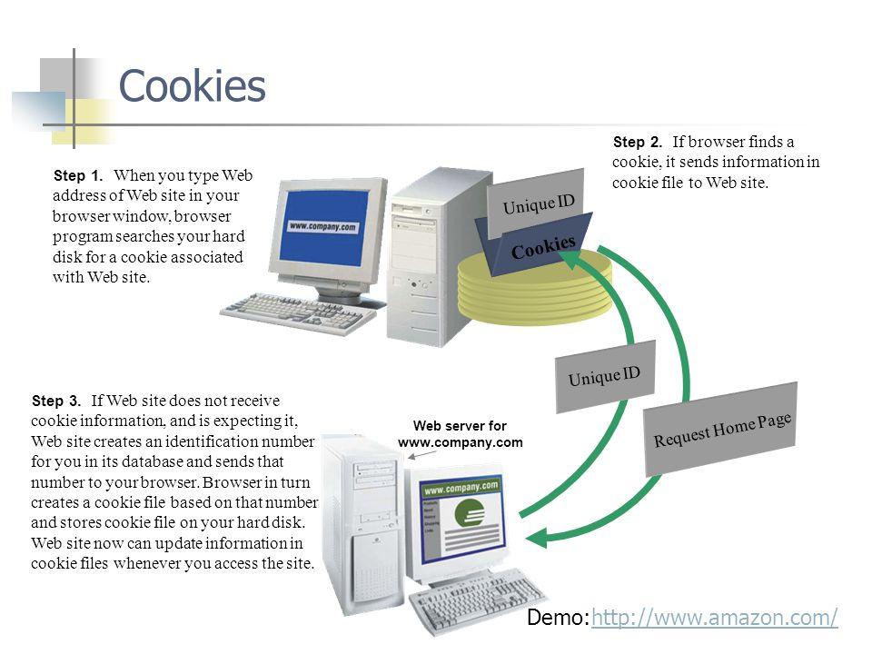 Cookies Step 1.