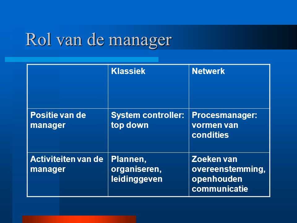 Rol van de manager KlassiekNetwerk Positie van de manager System controller: top down Procesmanager: vormen van condities Activiteiten van de manager