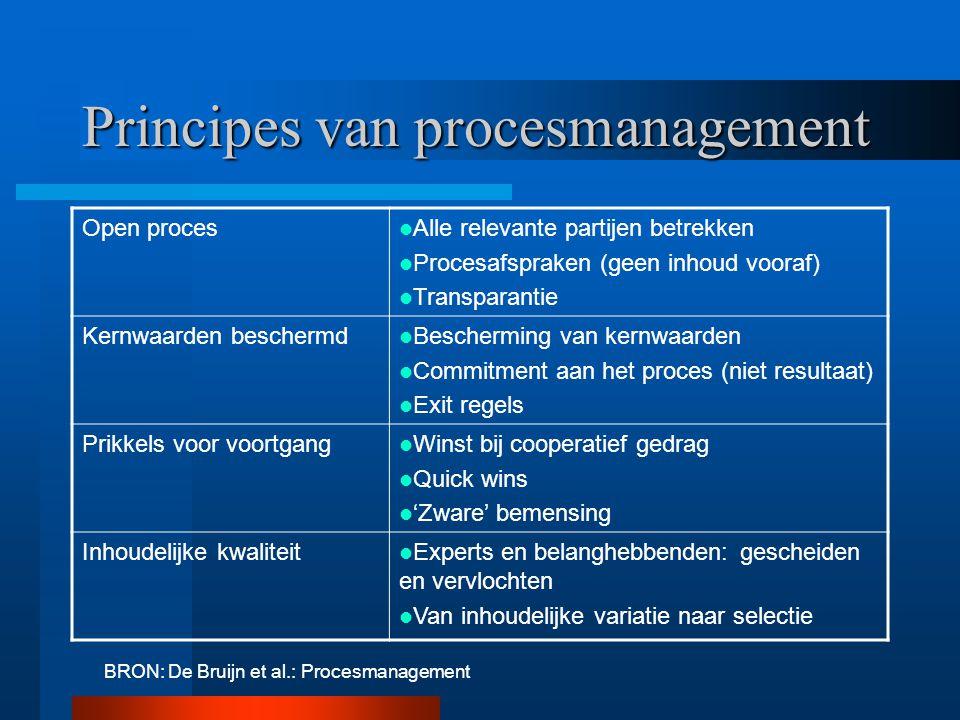 Principes van procesmanagement Open proces Alle relevante partijen betrekken Procesafspraken (geen inhoud vooraf) Transparantie Kernwaarden beschermd