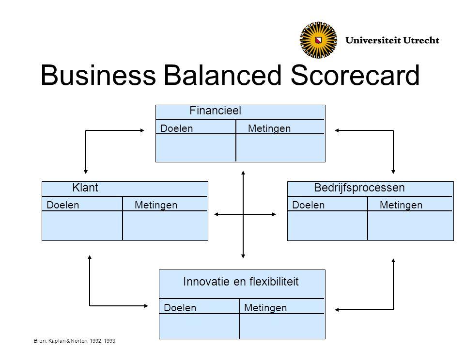 Business Balanced Scorecard Financieel MetingenDoelen Klant DoelenMetingen Bedrijfsprocessen DoelenMetingen Innovatie en flexibiliteit DoelenMetingen