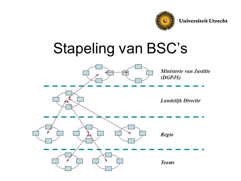 Stapeling van BSC's Ministerie van Justitie (DGPJS) Landelijk Directie Regio Teams