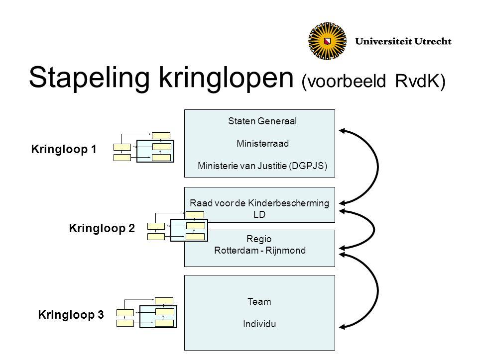 Kringloop 1 (behandeling 29 september) Bron: Introductie DFEZ aan RvdK | 22 juni 2011