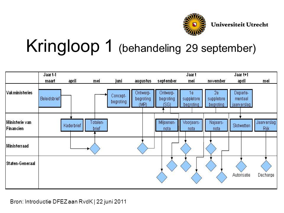 Voorbeeld kringloop 2 (voorbeeld RvdR)