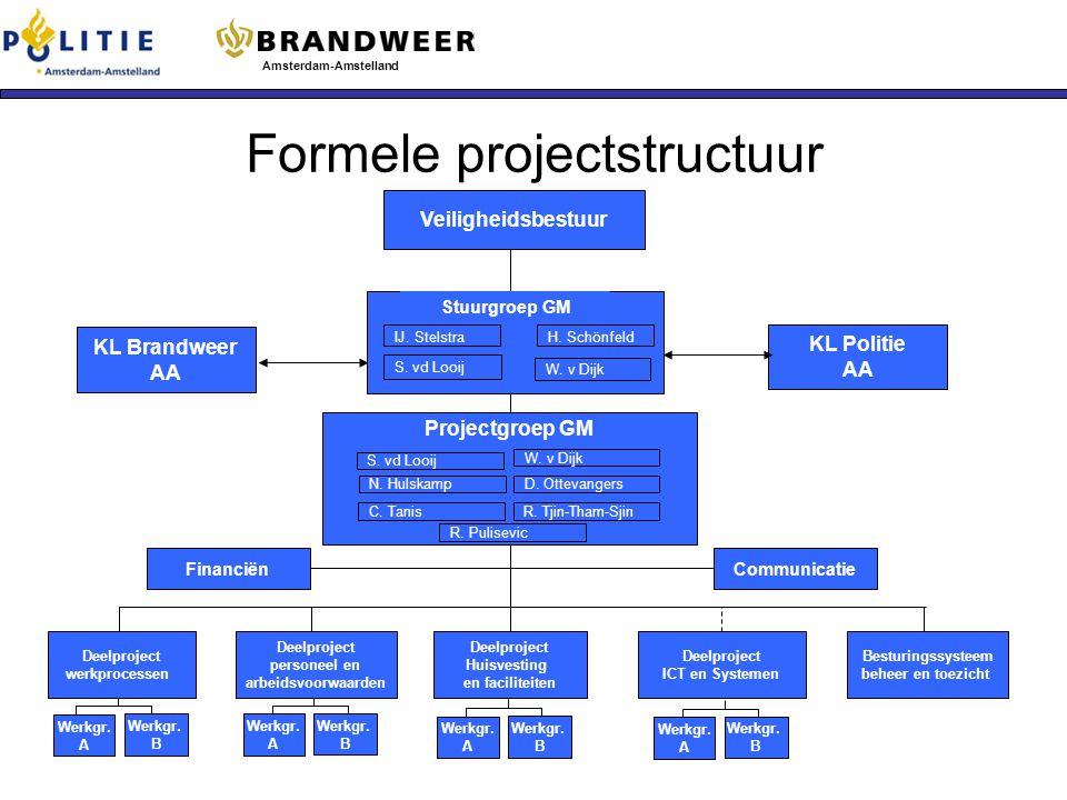 Formele projectstructuur 1. Onderzoek Gemeenschappelijke Meldkamer Amsterdam-Amstelland Veiligheidsbestuur KL Brandweer AA KL Politie AA Financiën Dee