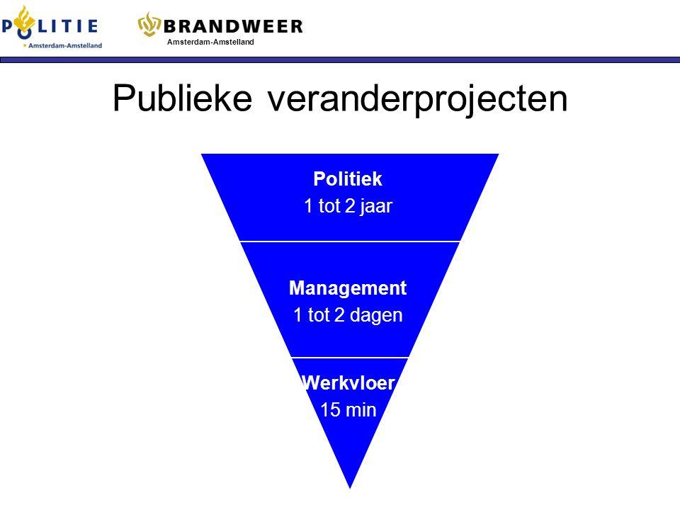 Publieke veranderprojecten Amsterdam-Amstelland Politiek 1 tot 2 jaar Management 1 tot 2 dagen Werkvloer 15 min