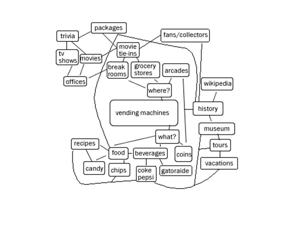 VRAAG Waarom wordt de term netwerk tegenwoordig zo veel gebruikt?