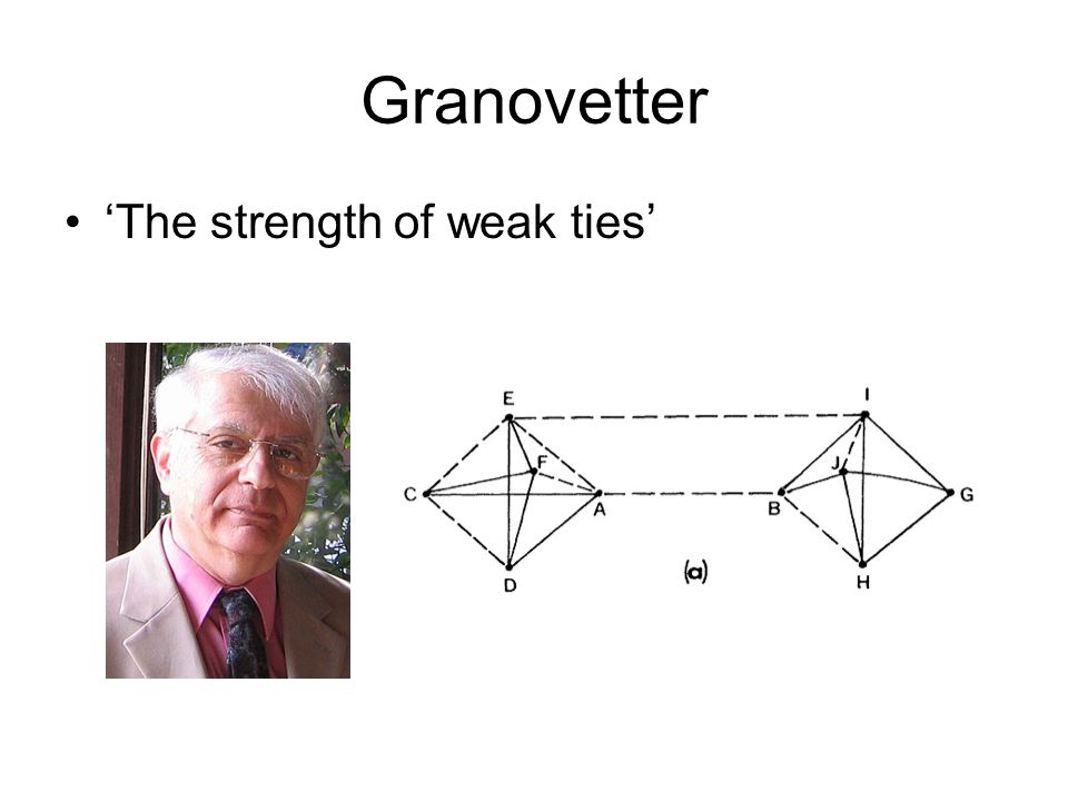 Granovetter 'The strength of weak ties'