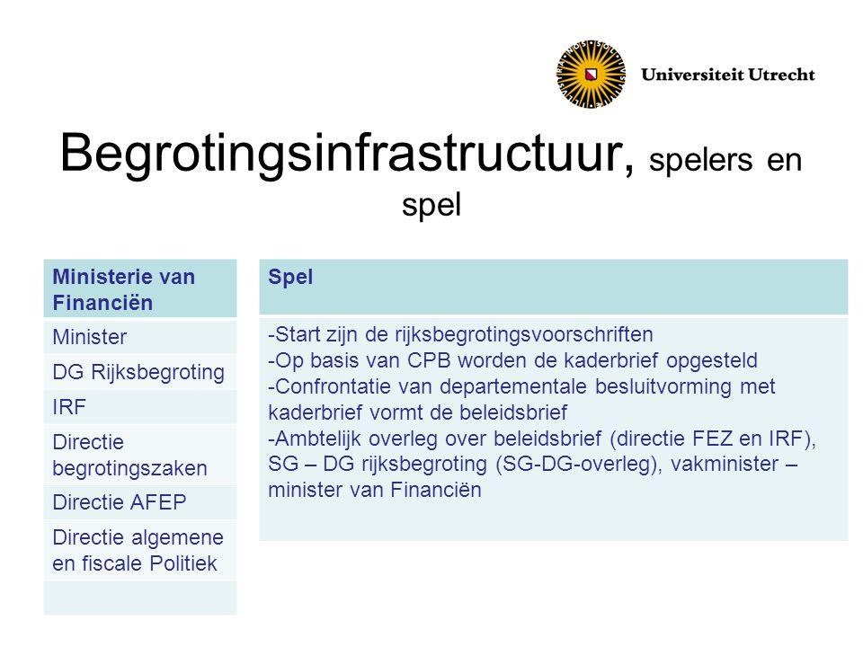 Begrotingsinfrastructuur, spelers en spel Ministerie van Financiën Minister DG Rijksbegroting IRF Directie begrotingszaken Directie AFEP Directie alge
