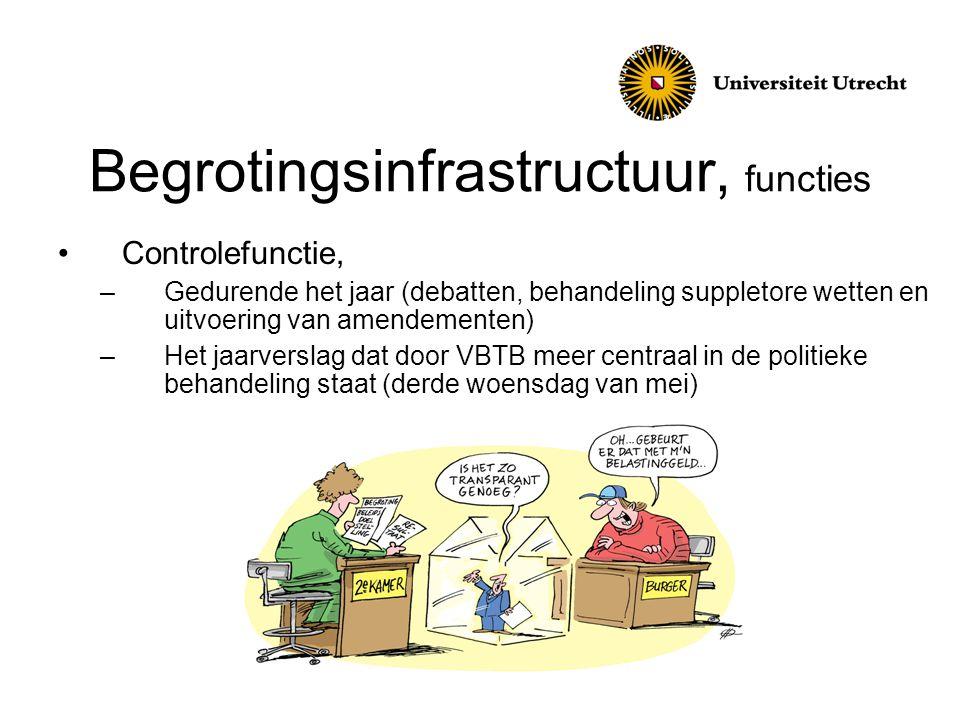 Begrotingsinfrastructuur, functies Controlefunctie, –Gedurende het jaar (debatten, behandeling suppletore wetten en uitvoering van amendementen) –Het