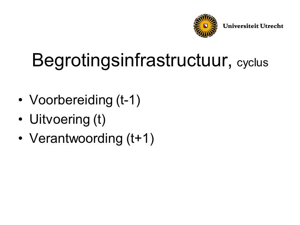 Begrotingsinfrastructuur, cyclus Voorbereiding (t-1) Uitvoering (t) Verantwoording (t+1)