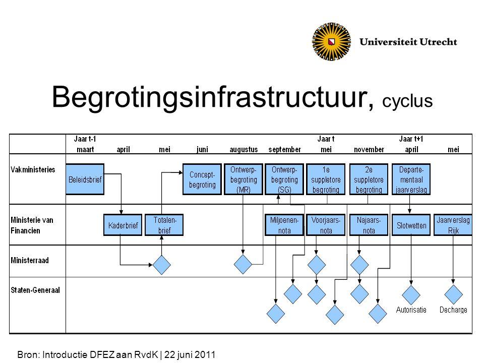 Begrotingsinfrastructuur, cyclus Bron: Introductie DFEZ aan RvdK | 22 juni 2011