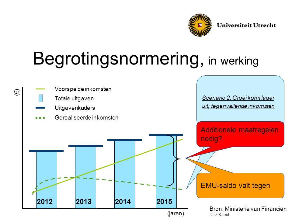Begrotingsnormering, in werking 2012201320142015 Scenario 2: Groei komt lager uit; tegenvallende inkomsten (€) (jaren) Voorspelde inkomsten Totale uitgaven Uitgavenkaders Gerealiseerde inkomsten EMU-saldo valt tegen Additionele maatregelen nodig.