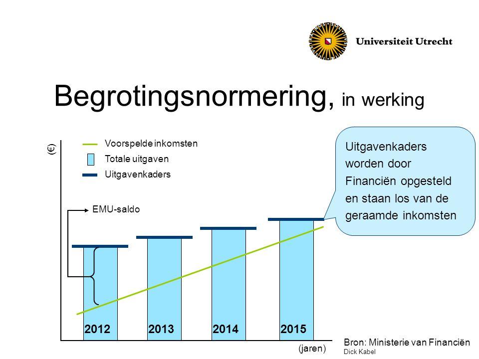 Begrotingsnormering, in werking 2012201320142015 Voorspelde inkomsten Totale uitgaven Uitgavenkaders Uitgavenkaders worden door Financiën opgesteld en staan los van de geraamde inkomsten (€) (jaren) EMU-saldo Bron: Ministerie van Financiën Dick Kabel