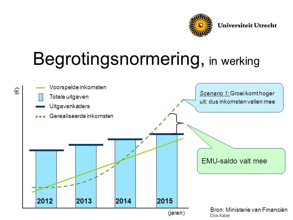 Begrotingsnormering, in werking 2012201320142015 Scenario 1: Groei komt hoger uit; dus inkomsten vallen mee (€) (jaren) Voorspelde inkomsten Totale uitgaven Uitgavenkaders Gerealiseerde inkomsten EMU-saldo valt mee Bron: Ministerie van Financiën Dick Kabel