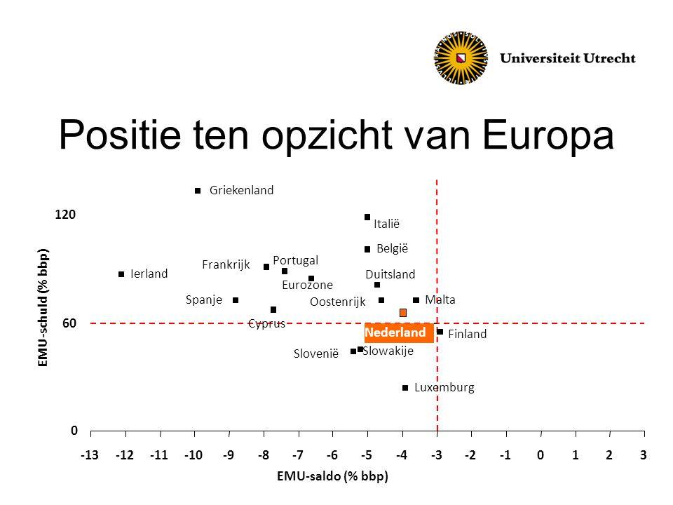 Positie ten opzicht van Europa Ierland Luxemburg België Slowakije Duitsland Nederland Griekenland Frankrijk Oostenrijk Finland Italië Portugal Spanje Slovenië Eurozone Cyprus Malta 0 60 120 -13-12-11-10-9-8-7-6-5-4-3-20123 EMU-saldo (% bbp) EMU-schuld (% bbp)