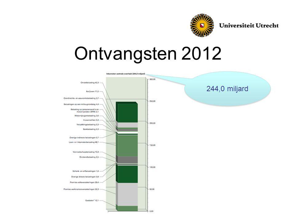 Ontvangsten 2012 244,0 miljard