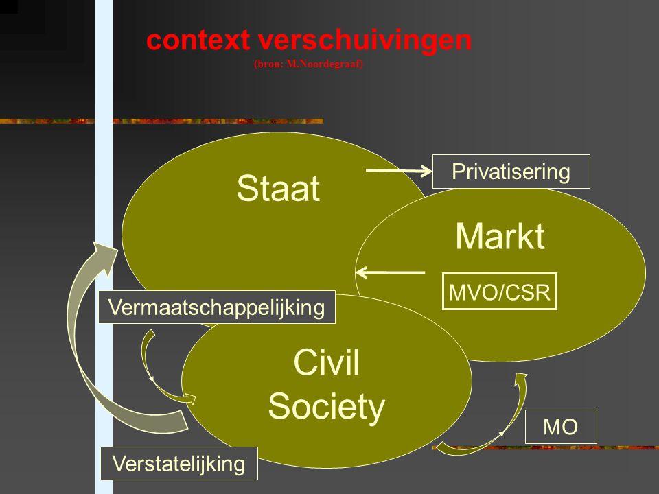 Staat Markt MVO/CSR Civil Society MO Verstatelijking Vermaatschappelijking Privatisering context verschuivingen (bron: M.Noordegraaf)