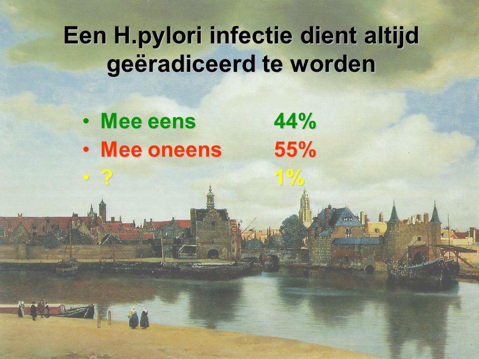 Een H.pylori infectie dient altijd geëradiceerd te worden Mee eens 44%Mee eens 44% Mee oneens 55%Mee oneens 55% .