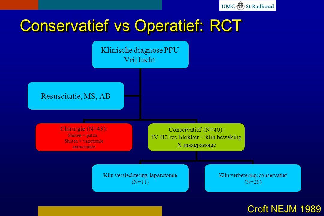 Conservatief vs Operatief: RCT Croft NEJM 1989 Klinische diagnose PPU Vrij lucht Chirurgie (N=43): Sluiten + patch, Sluiten + vagotomie antrectomie Conservatief (N=40): IV H2 rec blokker + klin bewaking X maagpassage Klin verslechtering: laparotomie (N=11) Klin verbetering: conservatief (N=29) Resuscitatie, MS, AB