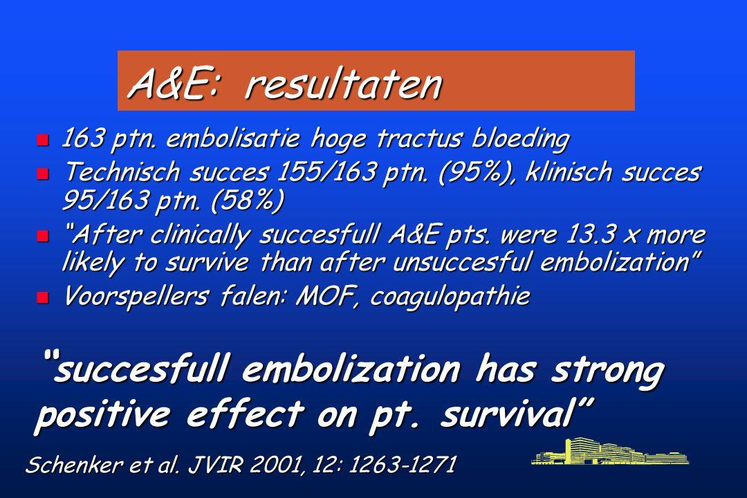 A&E: resultaten n 163 ptn.embolisatie hoge tractus bloeding n Technisch succes 155/163 ptn.