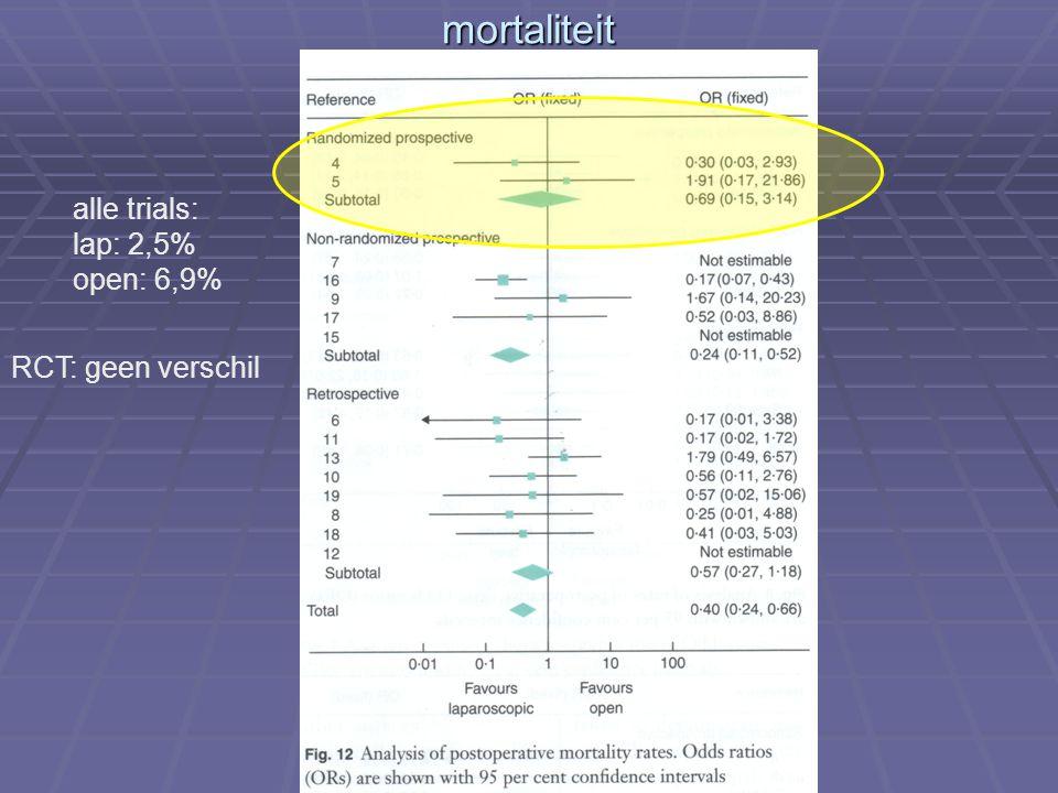 mortaliteit alle trials: lap: 2,5% open: 6,9% RCT: geen verschil