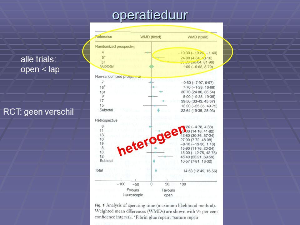 operatieduur heterogeen alle trials: open < lap RCT: geen verschil