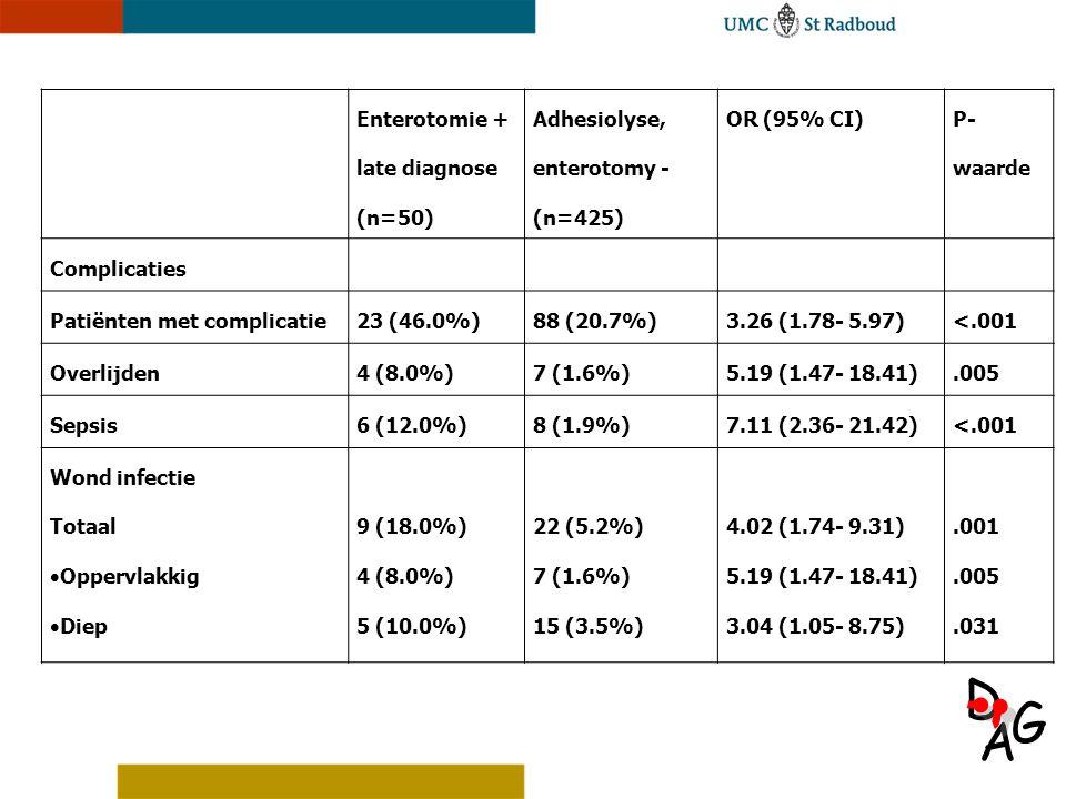 A D G Enterotomie + late diagnose (n=50) Adhesiolyse, enterotomy - (n=425) OR (95% CI) P- waarde Complicaties Patiënten met complicatie23 (46.0%)88 (2