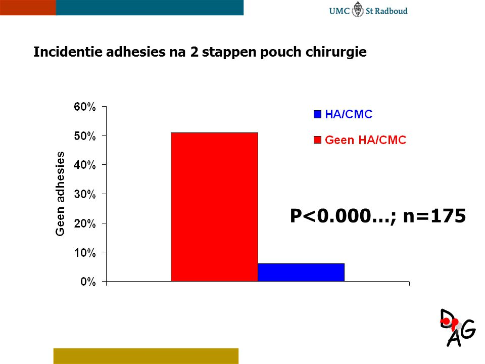 A D G Incidentie adhesies na 2 stappen pouch chirurgie P<0.000…; n=175