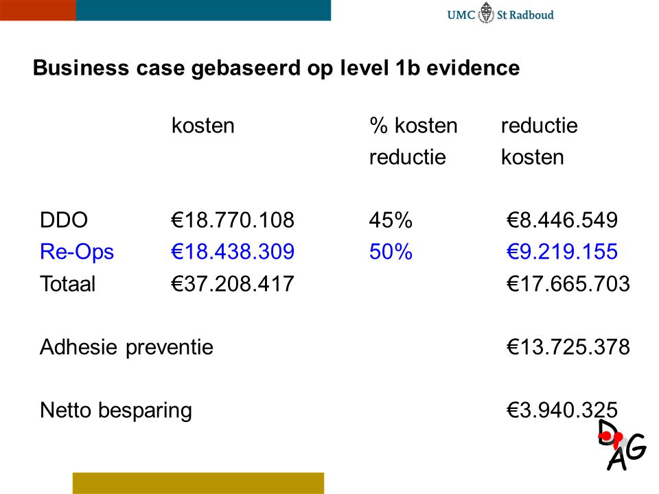 A D G Business case gebaseerd op level 1b evidence kosten% kostenreductie reductiekosten DDO€18.770.108 45% €8.446.549 Re-Ops€18.438.30950% €9.219.155