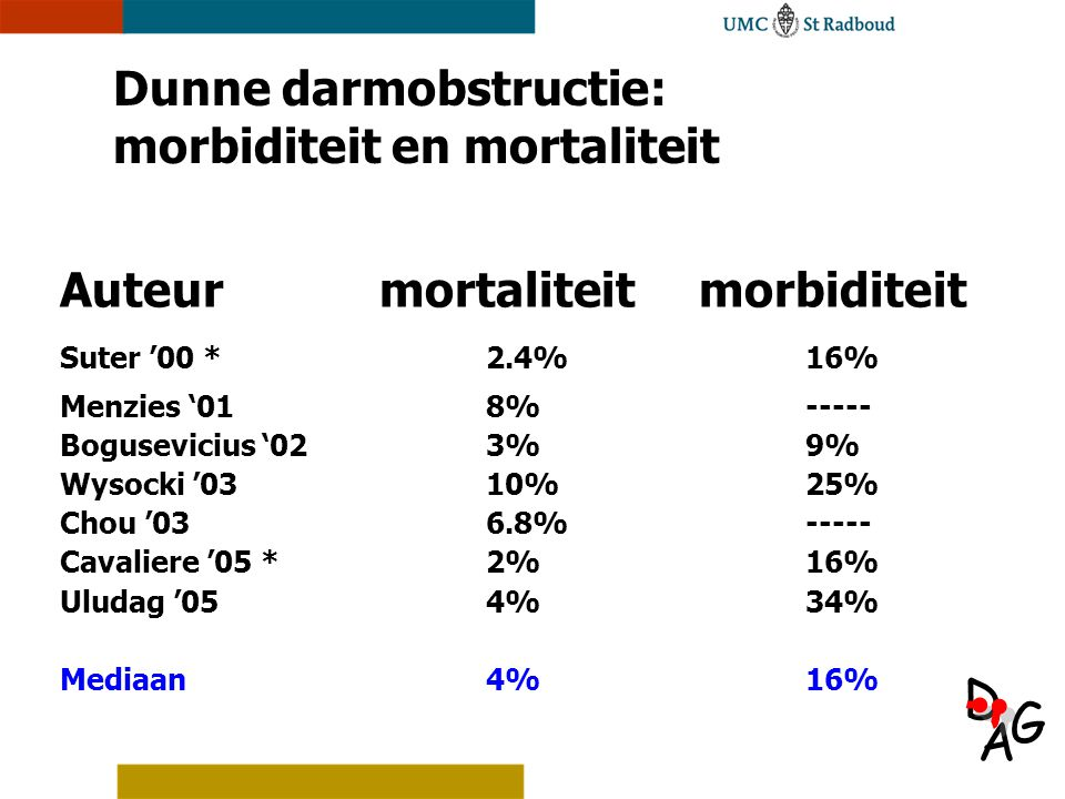 A D G Dunne darmobstructie: morbiditeit en mortaliteit Auteurmortaliteitmorbiditeit Suter '00 *2.4%16% Menzies '018%----- Bogusevicius '023%9% Wysocki