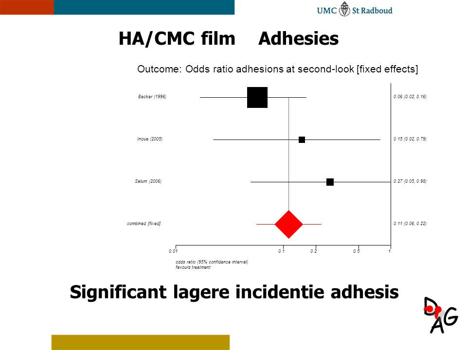 A D G HA/CMC filmAdhesies Significant lagere incidentie adhesis Outcome: Odds ratio adhesions at second-look [fixed effects] 0.010.10.20.51 Salum (2006)0.27 (0.05, 0.98) Inoue (2005)0.15 (0.02, 0.79) Becker (1996)0.06 (0.02, 0.16) combined [fixed]0.11 (0.06, 0.22) odds ratio (95% confidence interval) favours treatment