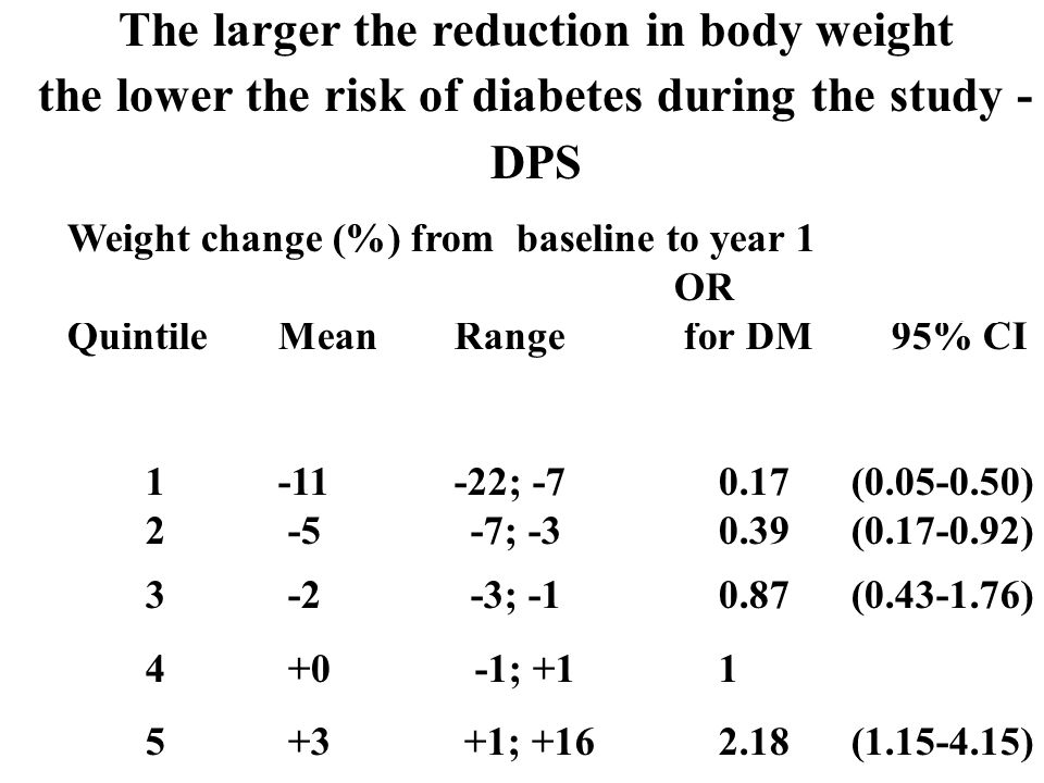 The larger the reduction in body weight the lower the risk of diabetes during the study - DPS Weight change (%) from baseline to year 1 OR Quintile MeanRange for DM 95% CI 1-11 -22; -70.17(0.05-0.50) 2 -5 -7; -30.39 (0.17-0.92) 3 -2 -3; -10.87(0.43-1.76) 4 +0 -1; +11 5 +3 +1; +162.18(1.15-4.15)