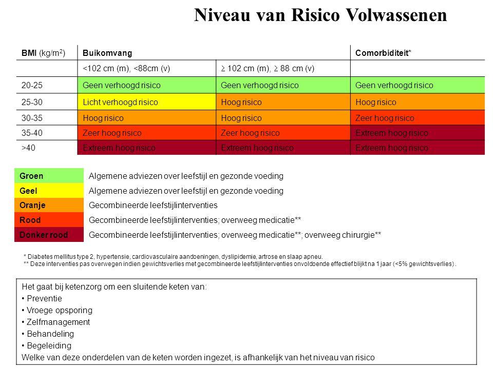 BMI (kg/m 2 )BuikomvangComorbiditeit* <102 cm (m), <88cm (v)  102 cm (m),  88 cm (v) 20-25Geen verhoogd risico 25-30Licht verhoogd risicoHoog risico 30-35Hoog risico Zeer hoog risico 35-40Zeer hoog risico Extreem hoog risico >40Extreem hoog risico GroenAlgemene adviezen over leefstijl en gezonde voeding GeelAlgemene adviezen over leefstijl en gezonde voeding OranjeGecombineerde leefstijlinterventies RoodGecombineerde leefstijlinterventies; overweeg medicatie** Donker roodGecombineerde leefstijlinterventies; overweeg medicatie**; overweeg chirurgie** * Diabetes mellitus type 2, hypertensie, cardiovasculaire aandoeningen, dyslipidemie, artrose en slaap apneu.