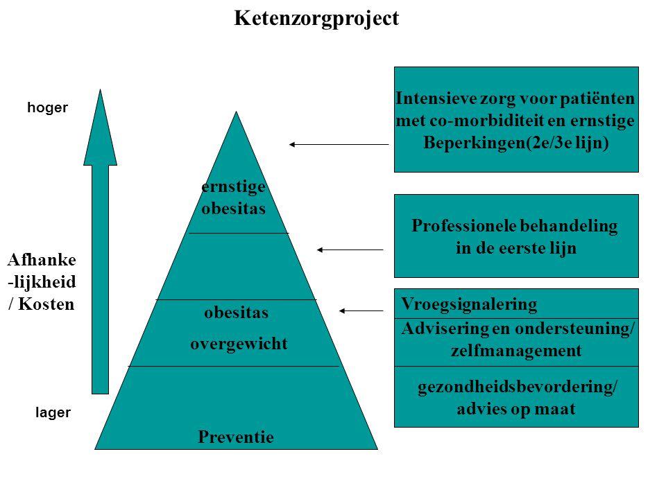 Intensieve zorg voor patiënten met co-morbiditeit en ernstige Beperkingen(2e/3e lijn) Professionele behandeling in de eerste lijn Advisering en ondersteuning/ zelfmanagement obesitas Preventie ernstige obesitas hoger lager Afhanke -lijkheid / Kosten gezondheidsbevordering/ advies op maat overgewicht Vroegsignalering Ketenzorgproject