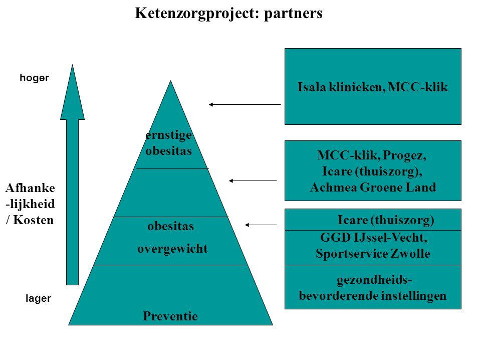 Isala klinieken, MCC-klik MCC-klik, Progez, Icare (thuiszorg), Achmea Groene Land GGD IJssel-Vecht, Sportservice Zwolle obesitas Preventie ernstige obesitas hoger lager Afhanke -lijkheid / Kosten gezondheids- bevorderende instellingen overgewicht Icare (thuiszorg) Ketenzorgproject: partners