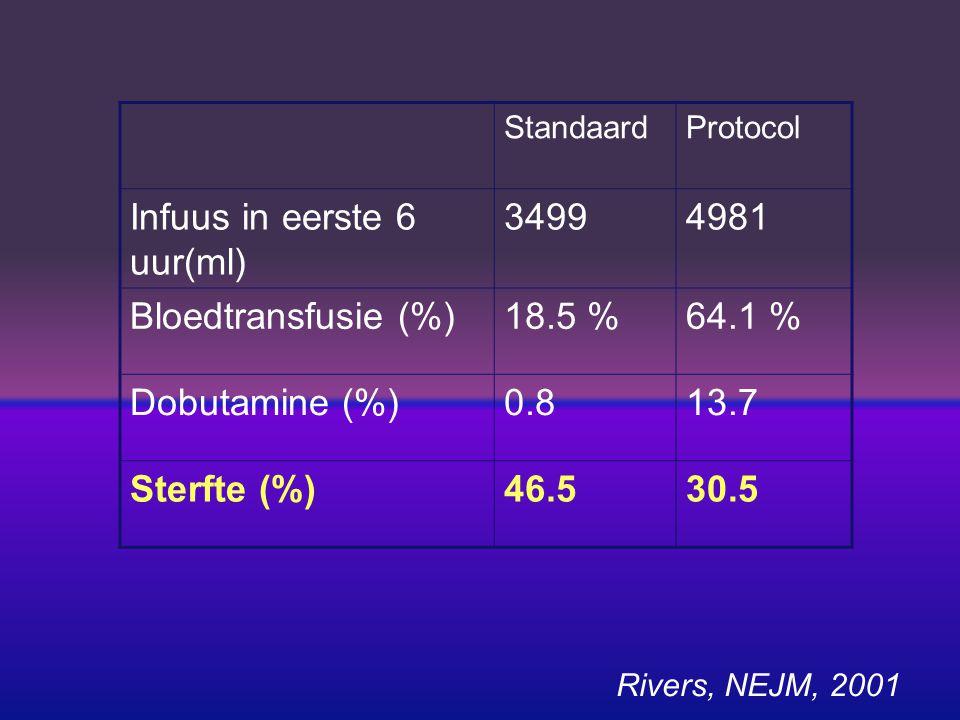 Centraal veneuze saturatie (ScvO2) Lage ScvO2 bij hoge A-V zuurstofextractie Hoge O2 extractie als zuurstofaanbod aan weefsels laag is Zuurstofaanbod (en ScvO2) is te laag bij Laag Hb Lage Cardiac Output Lage arteriele zuurstofsaturatie Verhoogde zuurstofbehoefte
