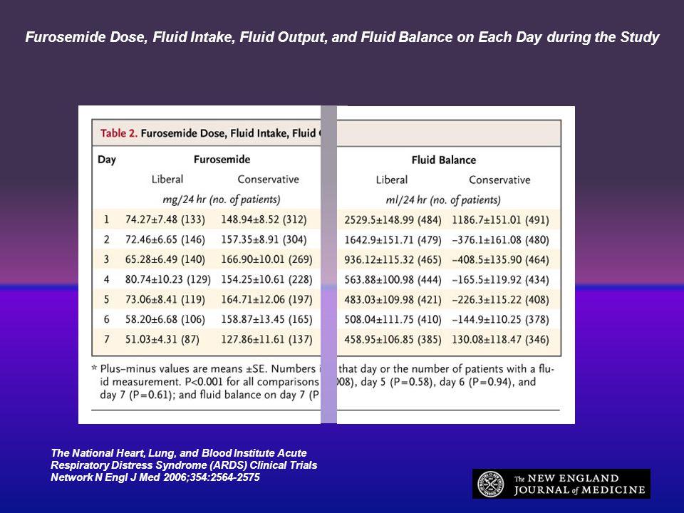 Bestudeerde patienten Non-cardiogeen longoedeem < 48 uur Beademing PaO2/FiO2 < 300 mmHg