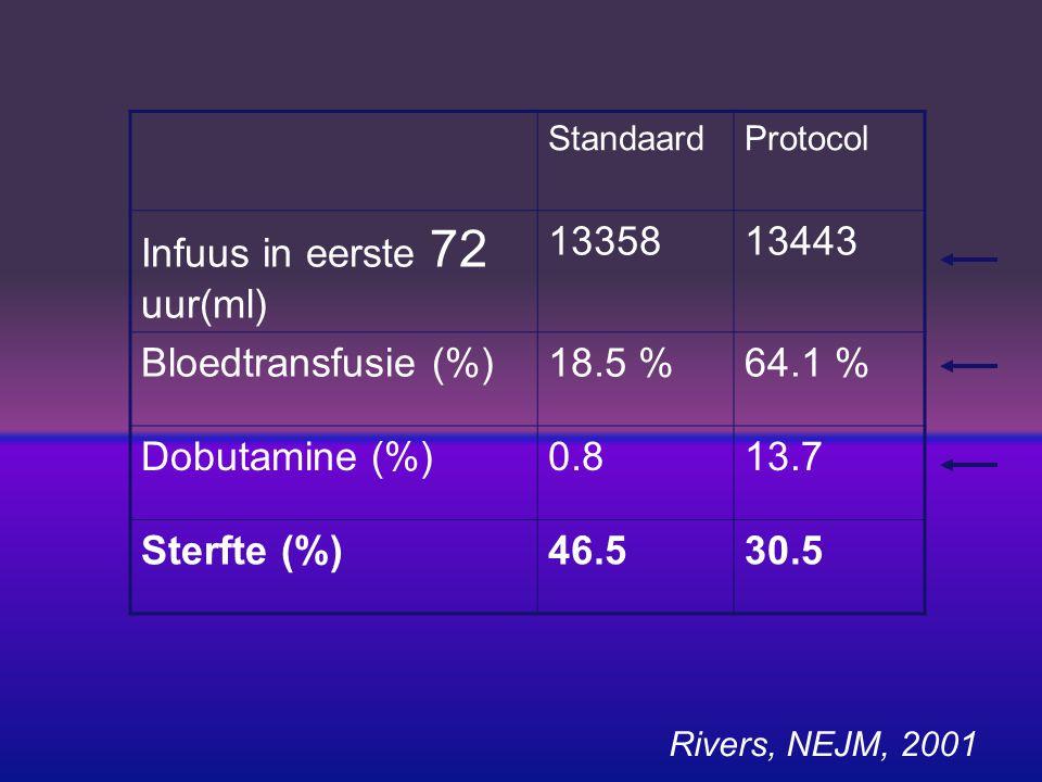 StandaardProtocol Infuus in eerste 6 uur(ml) 34994981 Bloedtransfusie (%)18.5 %64.1 % Dobutamine (%)0.813.7 Sterfte (%)46.530.5 Rivers, NEJM, 2001