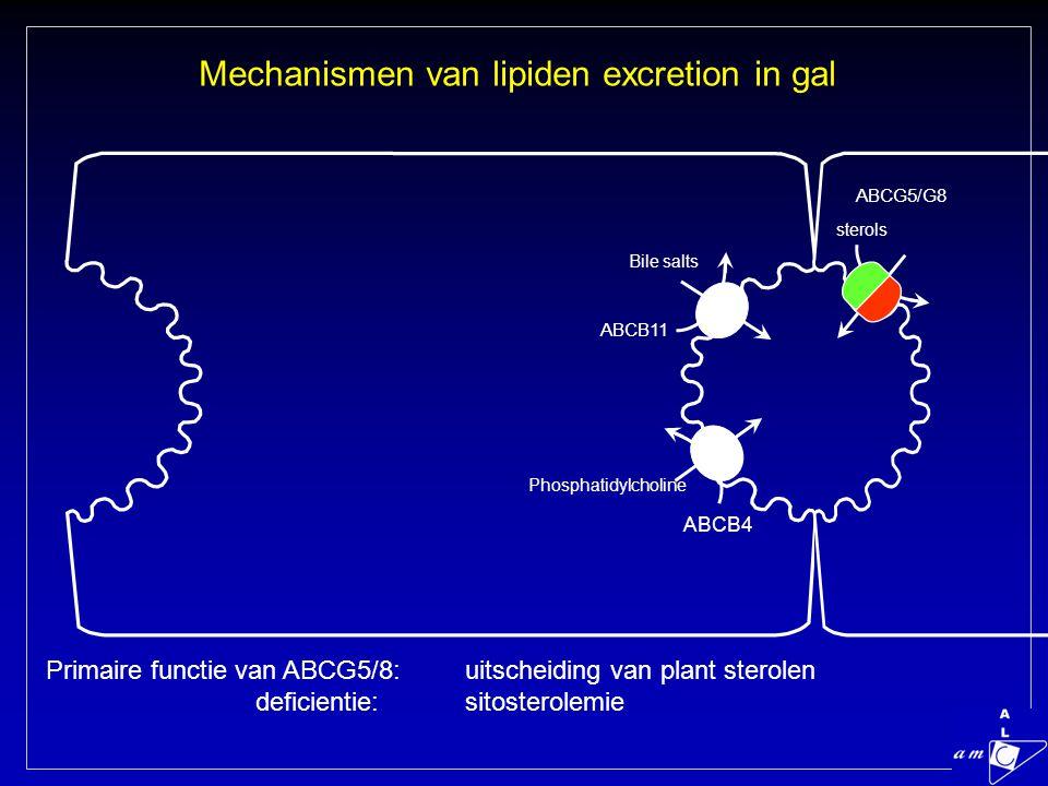 Bile salts ABCB4 ABCB11 Phosphatidylcholine Mechanismen van lipiden excretion in gal ABCG5/G8 sterols Primaire functie van ABCG5/8: uitscheiding van plant sterolen deficientie:sitosterolemie
