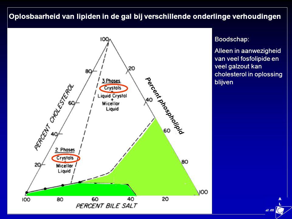 Oplosbaarheid van lipiden in de gal bij verschillende onderlinge verhoudingen Percent phospholipid Boodschap: Alleen in aanwezigheid van veel fosfolipide en veel galzout kan cholesterol in oplossing blijven