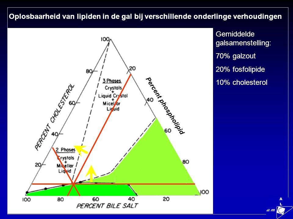 Oplosbaarheid van lipiden in de gal bij verschillende onderlinge verhoudingen Gemiddelde galsamenstelling: 70% galzout 20% fosfolipide 10% cholesterol Percent phospholipid