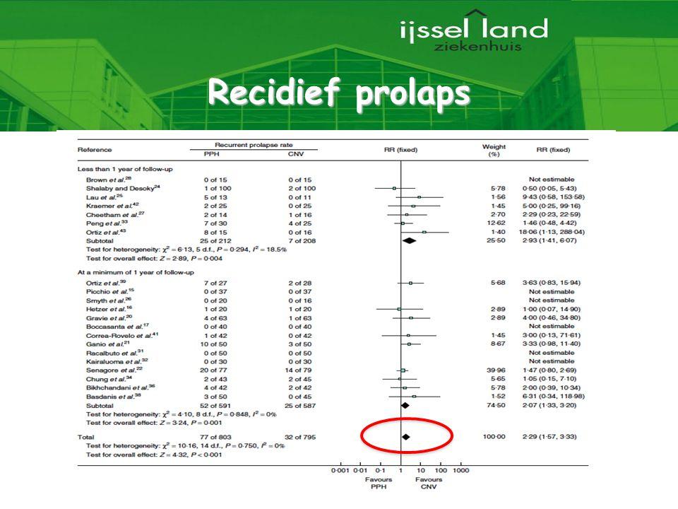 22 Recidief prolaps